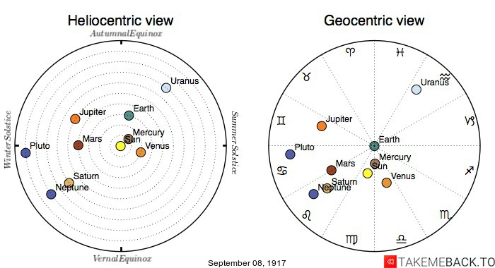 Planetary positions on September 8th, 1917 - Heliocentric and Geocentric views