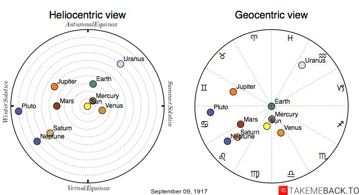 Planetary positions on September 9th, 1917 - Heliocentric and Geocentric views