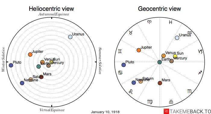 Planetary positions on January 10th, 1918 - Heliocentric and Geocentric views