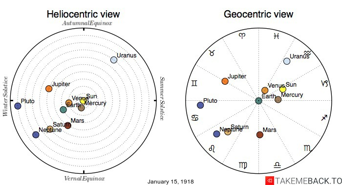 Planetary positions on January 15th, 1918 - Heliocentric and Geocentric views