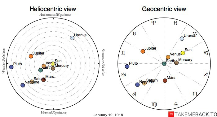Planetary positions on January 19th, 1918 - Heliocentric and Geocentric views