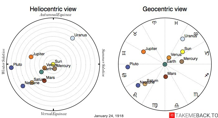 Planetary positions on January 24th, 1918 - Heliocentric and Geocentric views