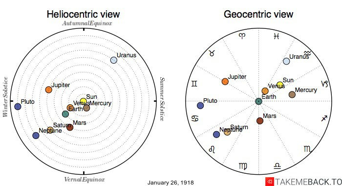 Planetary positions on January 26th, 1918 - Heliocentric and Geocentric views