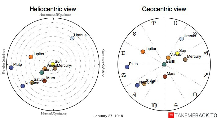 Planetary positions on January 27th, 1918 - Heliocentric and Geocentric views