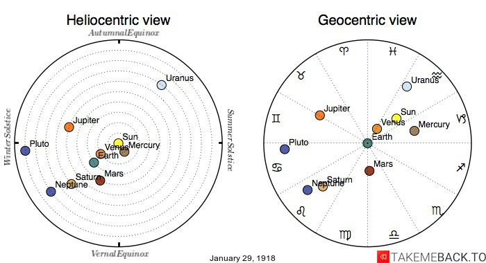 Planetary positions on January 29th, 1918 - Heliocentric and Geocentric views