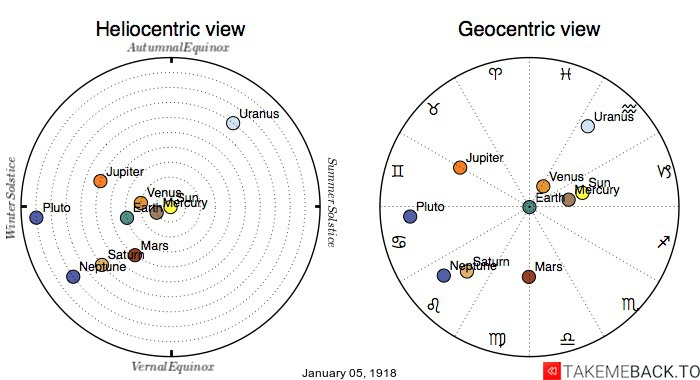 Planetary positions on January 5th, 1918 - Heliocentric and Geocentric views