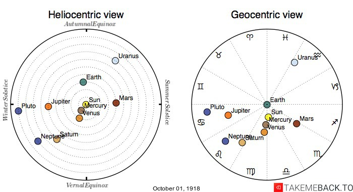 Planetary positions on October 1st, 1918 - Heliocentric and Geocentric views