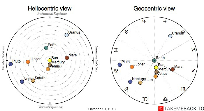 Planetary positions on October 10th, 1918 - Heliocentric and Geocentric views