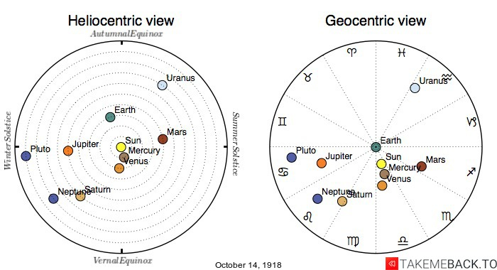 Planetary positions on October 14th, 1918 - Heliocentric and Geocentric views