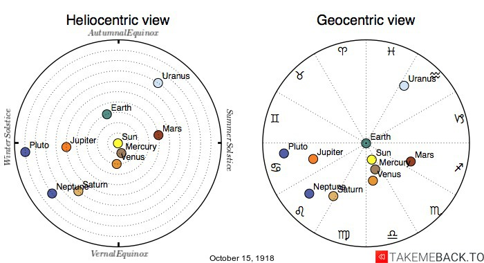 Planetary positions on October 15th, 1918 - Heliocentric and Geocentric views