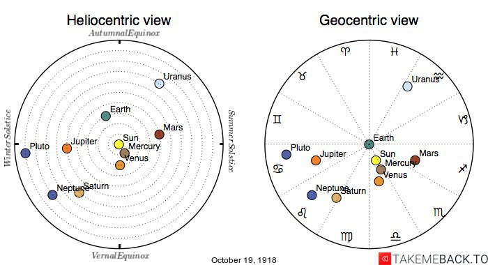 Planetary positions on October 19th, 1918 - Heliocentric and Geocentric views