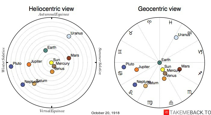 Planetary positions on October 20th, 1918 - Heliocentric and Geocentric views