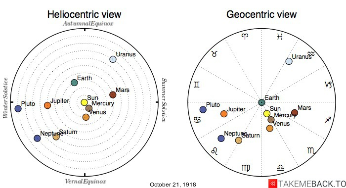 Planetary positions on October 21st, 1918 - Heliocentric and Geocentric views