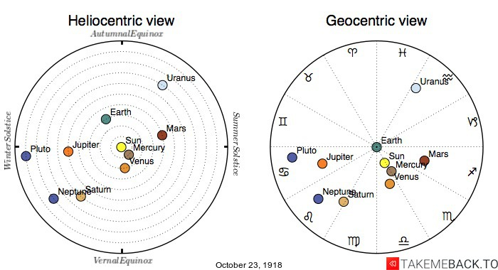 Planetary positions on October 23rd, 1918 - Heliocentric and Geocentric views
