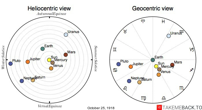 Planetary positions on October 25th, 1918 - Heliocentric and Geocentric views
