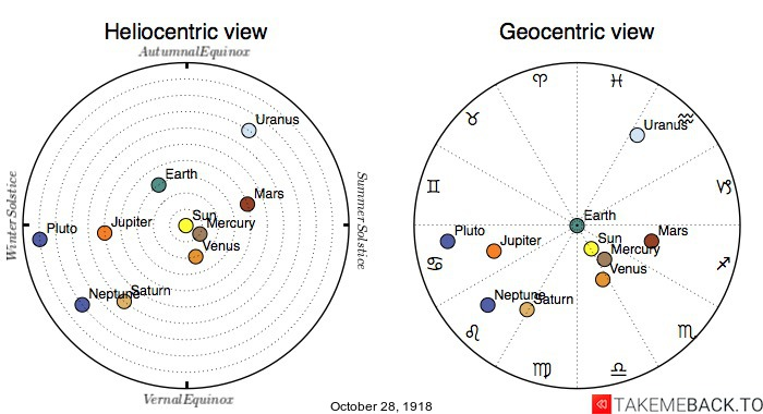 Planetary positions on October 28th, 1918 - Heliocentric and Geocentric views