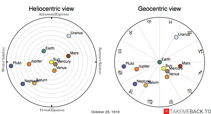 Planetary positions on October 29th, 1918 - Heliocentric and Geocentric views
