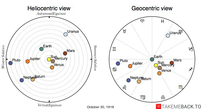 Planetary positions on October 30th, 1918 - Heliocentric and Geocentric views