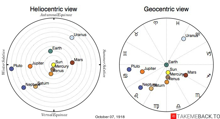Planetary positions on October 7th, 1918 - Heliocentric and Geocentric views