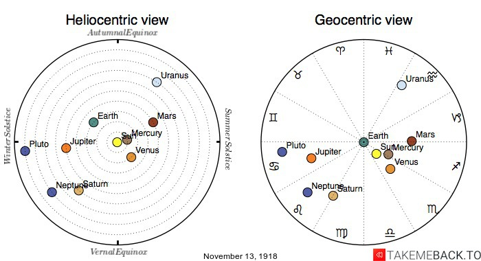 Planetary positions on November 13th, 1918 - Heliocentric and Geocentric views