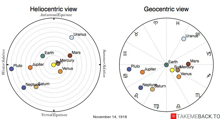 Planetary positions on November 14th, 1918 - Heliocentric and Geocentric views