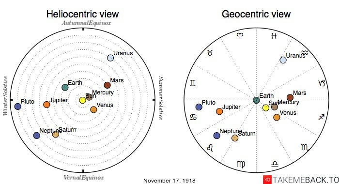 Planetary positions on November 17th, 1918 - Heliocentric and Geocentric views