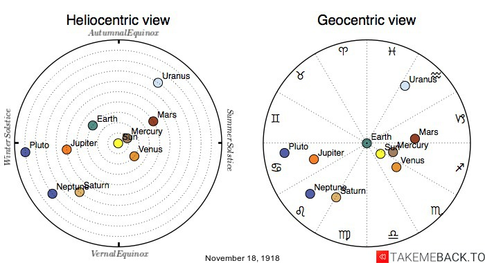 Planetary positions on November 18th, 1918 - Heliocentric and Geocentric views