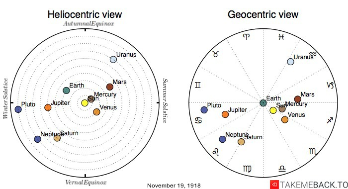 Planetary positions on November 19th, 1918 - Heliocentric and Geocentric views