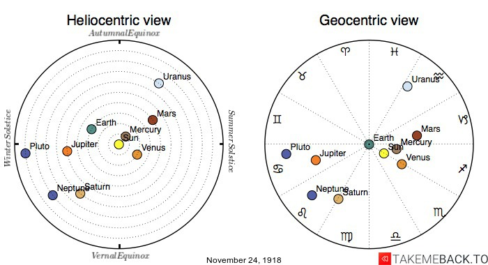 Planetary positions on November 24th, 1918 - Heliocentric and Geocentric views