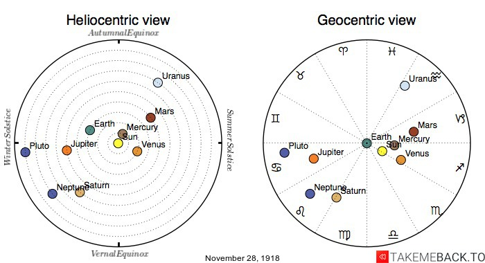 Planetary positions on November 28th, 1918 - Heliocentric and Geocentric views