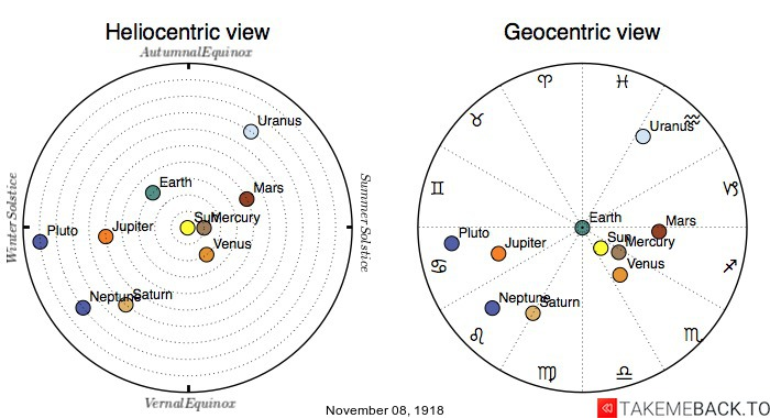 Planetary positions on November 8th, 1918 - Heliocentric and Geocentric views