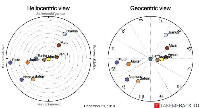 Planetary positions on December 21st, 1918 - Heliocentric and Geocentric views