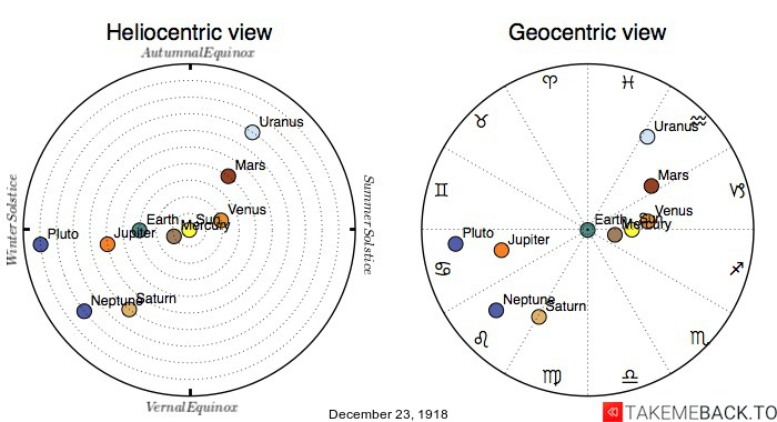 Planetary positions on December 23rd, 1918 - Heliocentric and Geocentric views