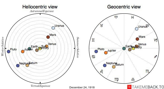 Planetary positions on December 24th, 1918 - Heliocentric and Geocentric views