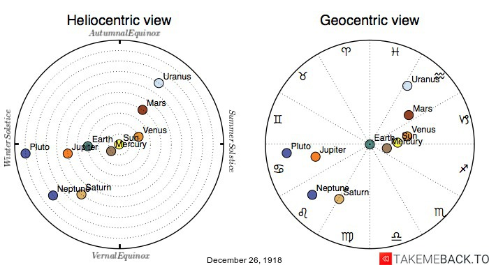 Planetary positions on December 26th, 1918 - Heliocentric and Geocentric views