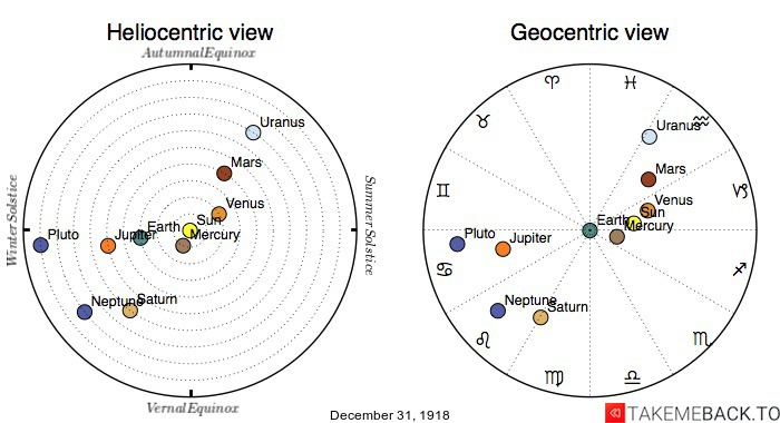 Planetary positions on December 31st, 1918 - Heliocentric and Geocentric views