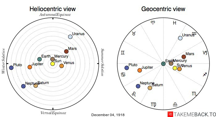 Planetary positions on December 4th, 1918 - Heliocentric and Geocentric views