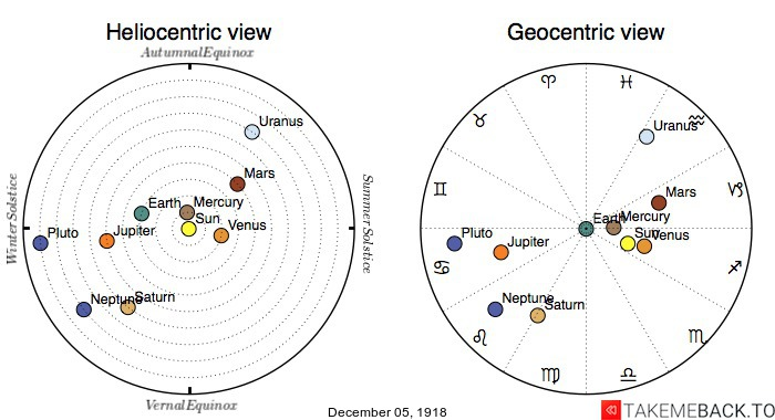 Planetary positions on December 5th, 1918 - Heliocentric and Geocentric views