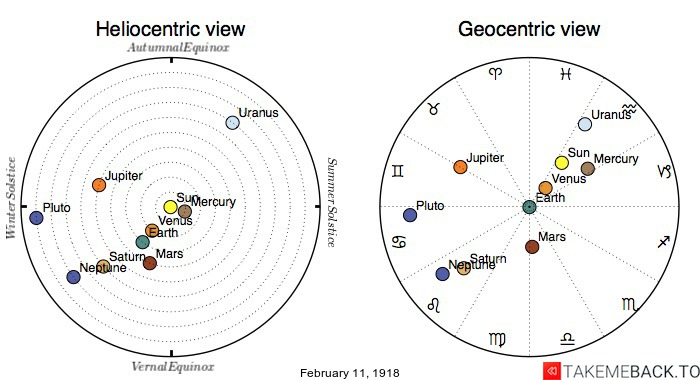 Planetary positions on February 11th, 1918 - Heliocentric and Geocentric views