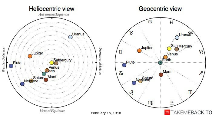 Planetary positions on February 15th, 1918 - Heliocentric and Geocentric views