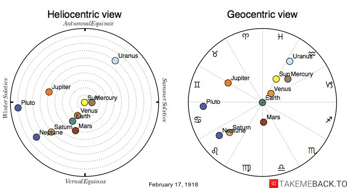 Planetary positions on February 17th, 1918 - Heliocentric and Geocentric views