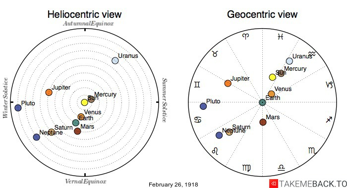 Planetary positions on February 26th, 1918 - Heliocentric and Geocentric views