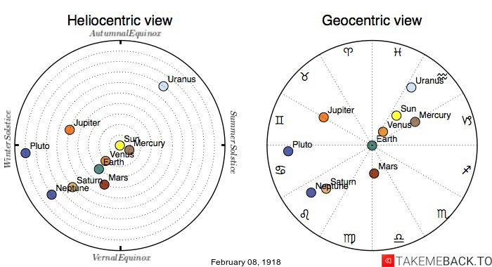 Planetary positions on February 8th, 1918 - Heliocentric and Geocentric views