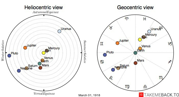 Planetary positions on March 1st, 1918 - Heliocentric and Geocentric views