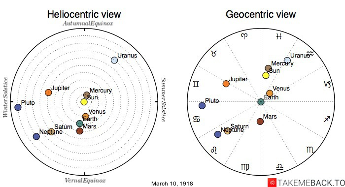 Planetary positions on March 10th, 1918 - Heliocentric and Geocentric views