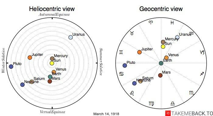 Planetary positions on March 14th, 1918 - Heliocentric and Geocentric views