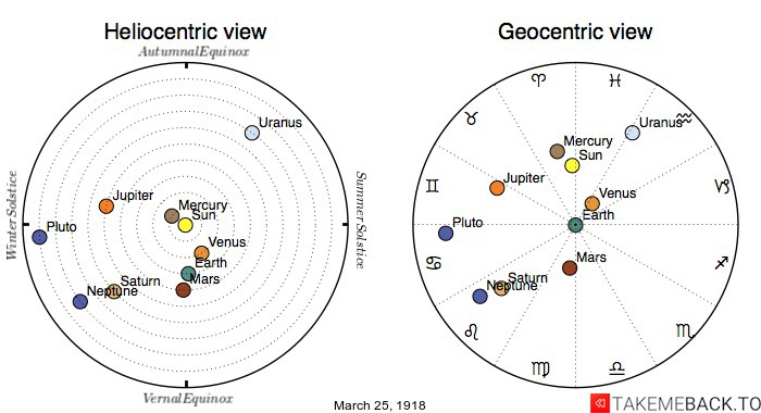 Planetary positions on March 25th, 1918 - Heliocentric and Geocentric views