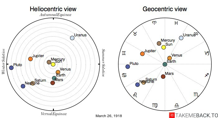 Planetary positions on March 26th, 1918 - Heliocentric and Geocentric views