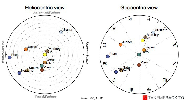 Planetary positions on March 6th, 1918 - Heliocentric and Geocentric views