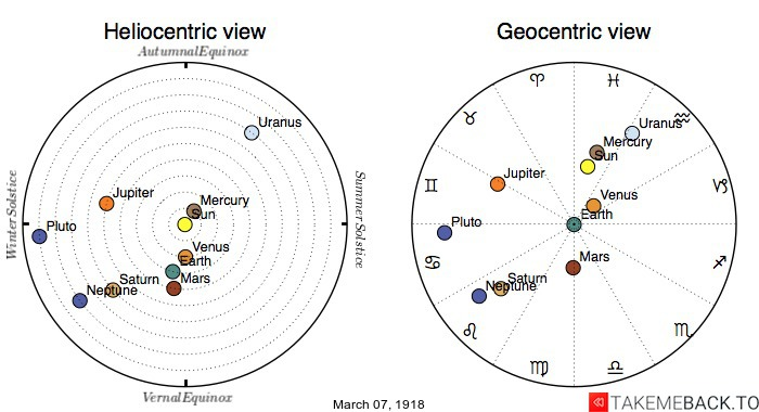Planetary positions on March 7th, 1918 - Heliocentric and Geocentric views